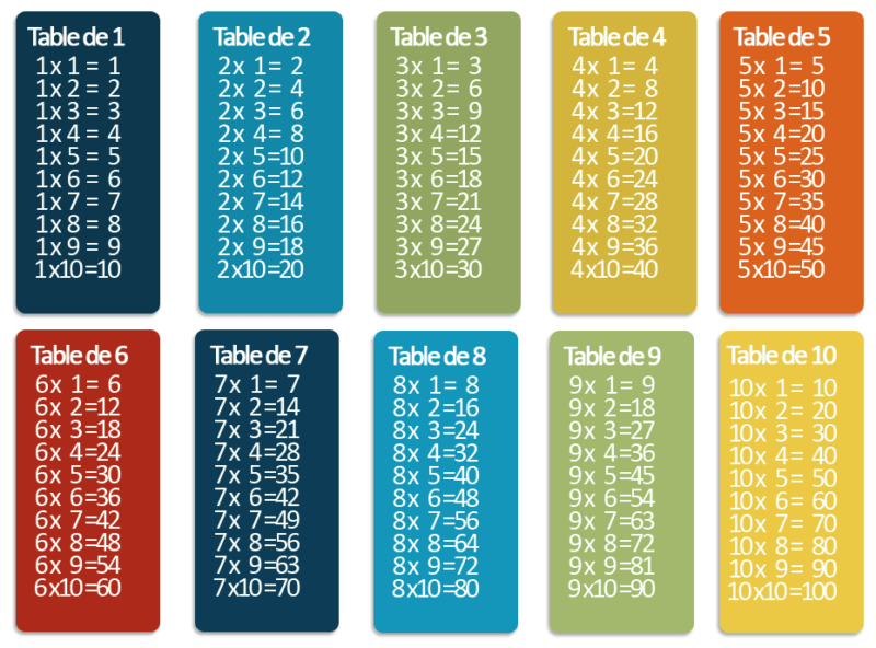 tables de multiplication