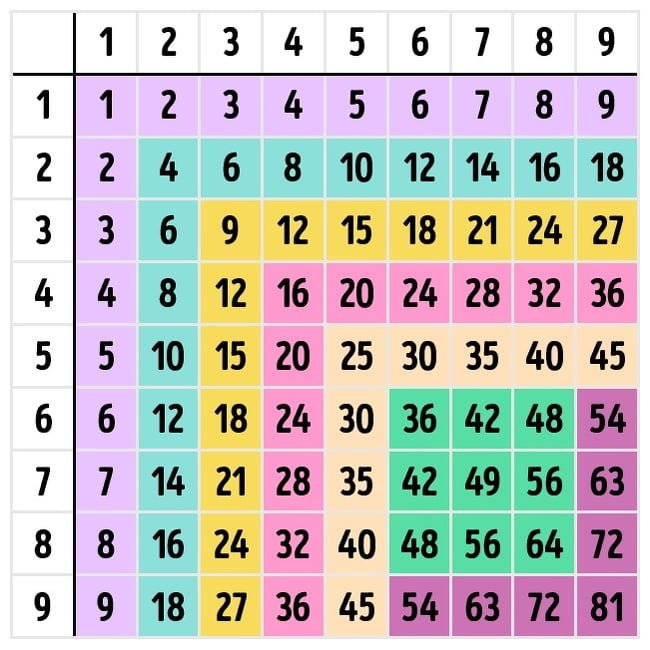 Tables de multiplication chant es vid o voyage mobilit - Domino table de multiplication ...