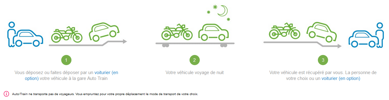 Auto-Train mode d'emploi